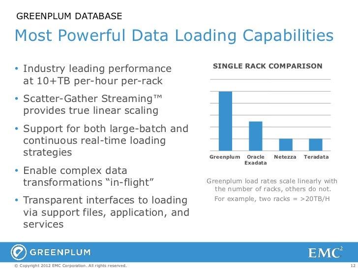 GREENPLUM DATABASEMost Powerful Data Loading Capabilities                                                          SINGLE ...