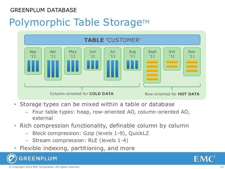 GREENPLUM DATABASEPolymorphic Table StorageTM                                                         TABLE ‗CUSTOMER'    ...