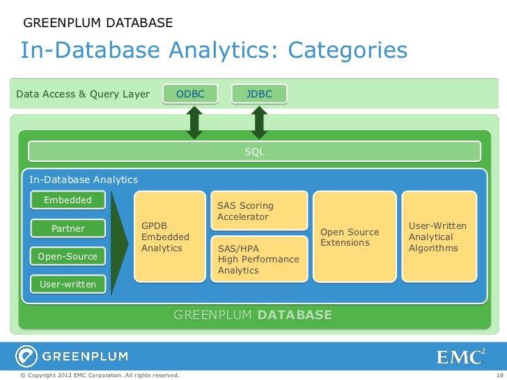 GREENPLUM DATABASEIn-Database Analytics: CategoriesData Access & Query Layer                           ODBC        JDBC   ...