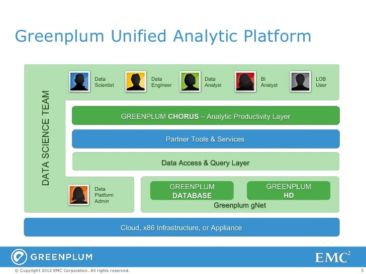Greenplum Unified Analytic Platform© Copyright 2012 EMC Corporation. All rights reserved.   5