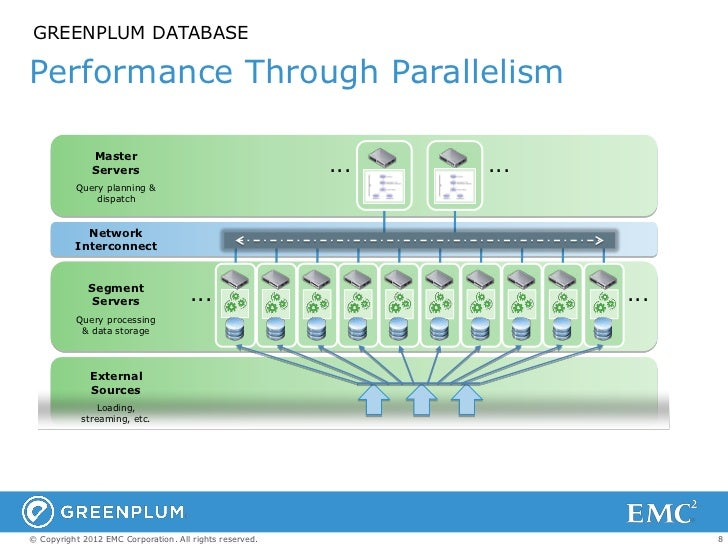 GREENPLUM DATABASEPerformance Through Parallelism              Master              Servers                                ...