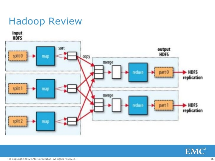 Hadoop Review© Copyright 2012 EMC Corporation. All rights reserved.   16