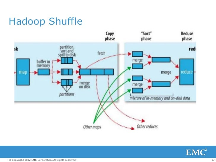 Hadoop Shuffle© Copyright 2012 EMC Corporation. All rights reserved.   17