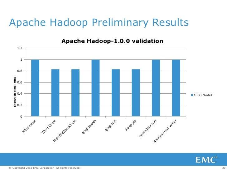Apache Hadoop Preliminary Results                                       Apache Hadoop-1.0.0 validation                    ...