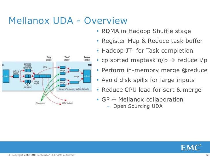 Mellanox UDA - Overview                                                          RDMA in Hadoop Shuffle stage            ...
