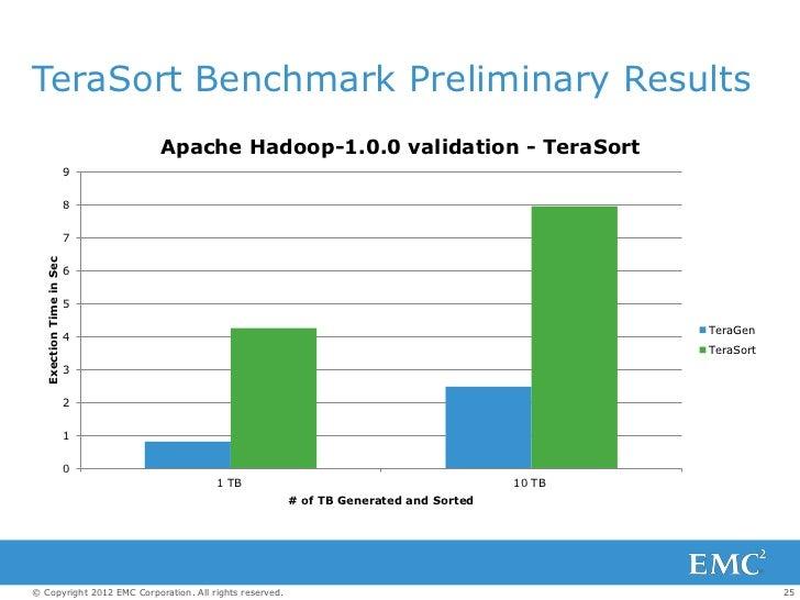 TeraSort Benchmark Preliminary Results                              Apache Hadoop-1.0.0 validation - TeraSort             ...