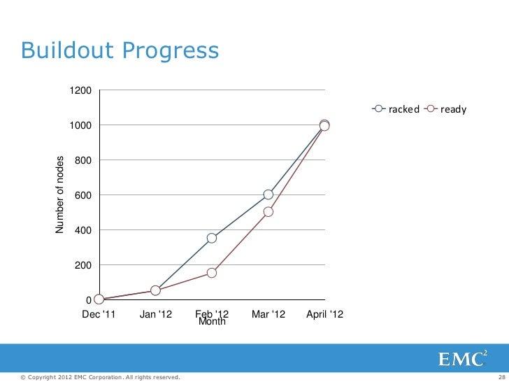 Buildout Progress                             1200                                                                        ...