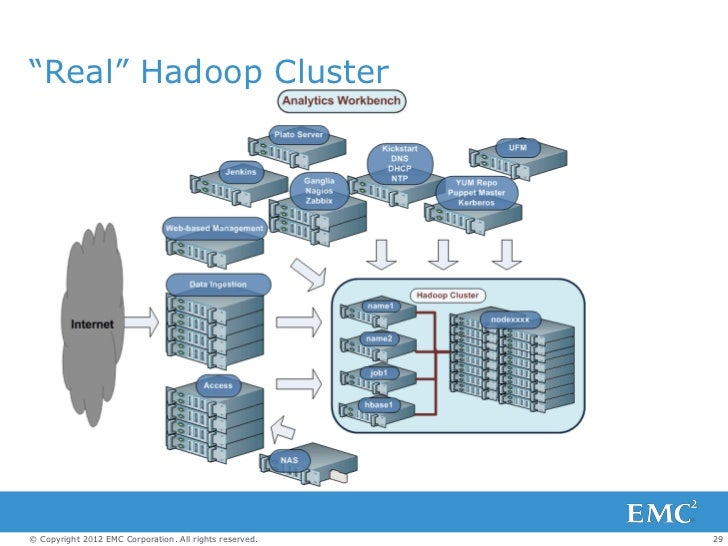 ―Real‖ Hadoop Cluster© Copyright 2012 EMC Corporation. All rights reserved.   29