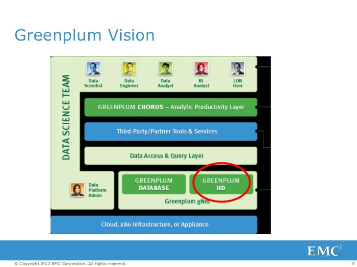 Greenplum Vision© Copyright 2012 EMC Corporation. All rights reserved.   5