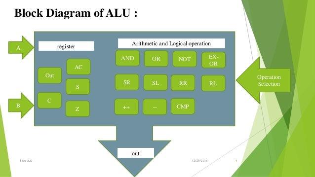 1 bit alu circuit diagram, 4-bit adder diagram, arm architecture block diagram, alu block diagram, on 4 bit alu logic diagram