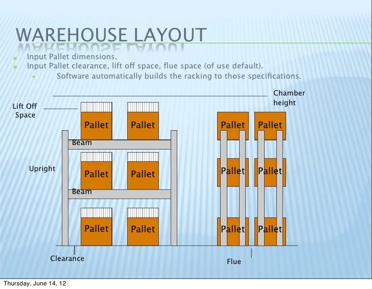 Sbc group dc expert Warehouse racking layout software free
