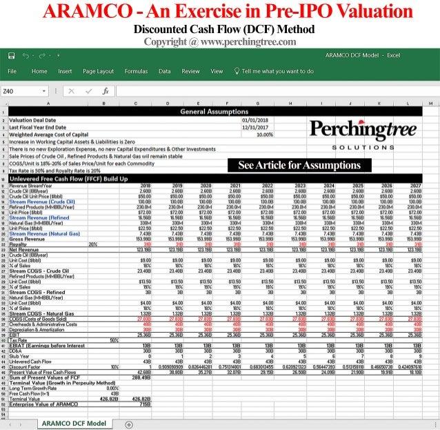 Pre ipo valuation methods