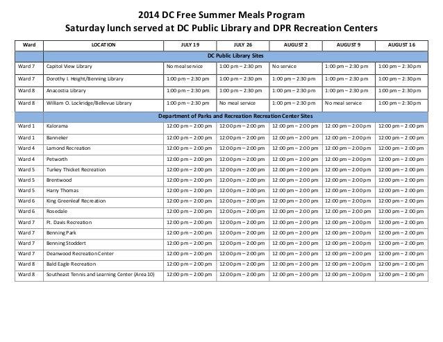 2014 DC Free Summer Meals Program Saturday lunch served at DC Public Library and DPR Recreation Centers Ward LOCATION JULY...