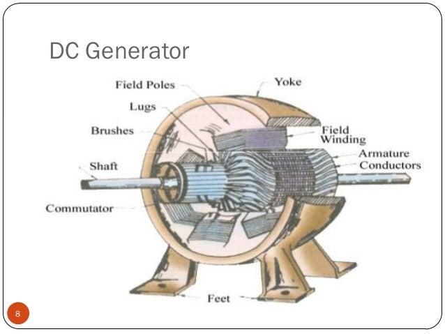 Dc generator Dc motor to generator