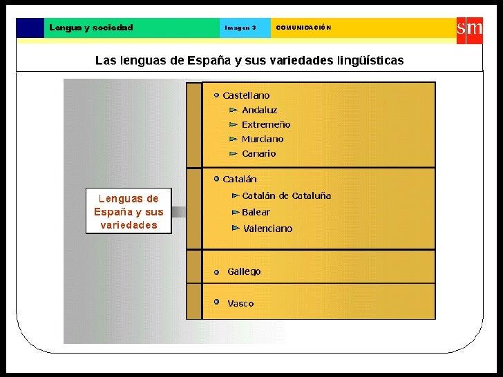 Variedades lingüísticas del Castellano Slide 3