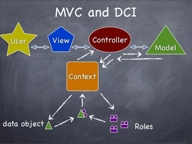 MVC and DCIControllerUserContextModelViewRolesdata object