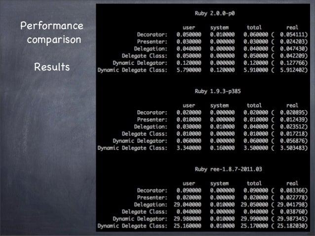 PerformancecomparisonResults