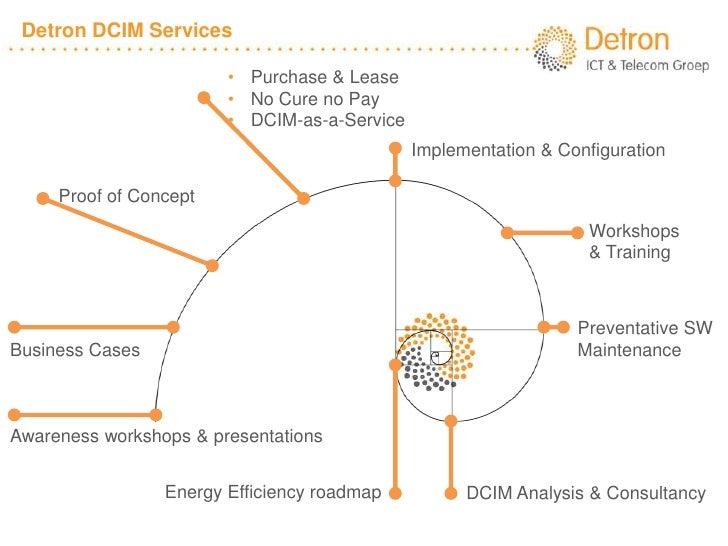 Detron DCIM Services                        • Purchase & Lease                        • No Cure no Pay                    ...