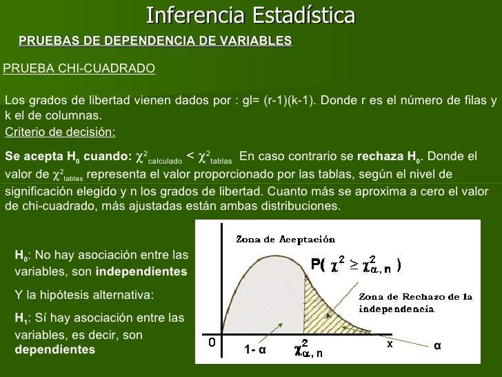 Inferencia Estadística PRUEBA CHI-CUADRADO PRUEBAS DE DEPENDENCIA DE VARIABLES Los grados de libertad vienen dados por : g...