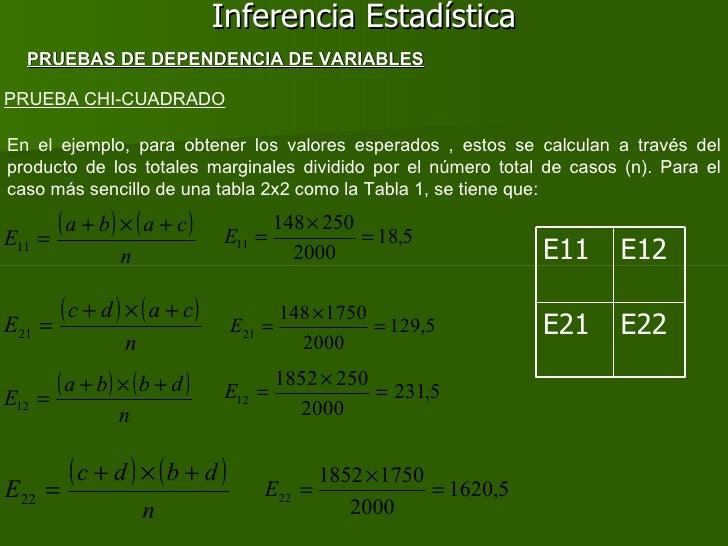 Inferencia Estadística PRUEBA CHI-CUADRADO PRUEBAS DE DEPENDENCIA DE VARIABLES En el ejemplo, para obtener los valores esp...