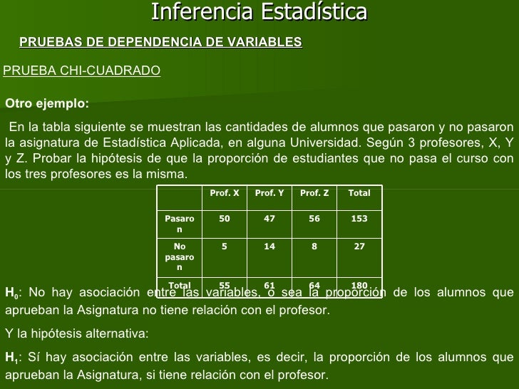 Inferencia Estadística PRUEBA CHI-CUADRADO PRUEBAS DE DEPENDENCIA DE VARIABLES Otro ejemplo: En la tabla siguiente se mues...