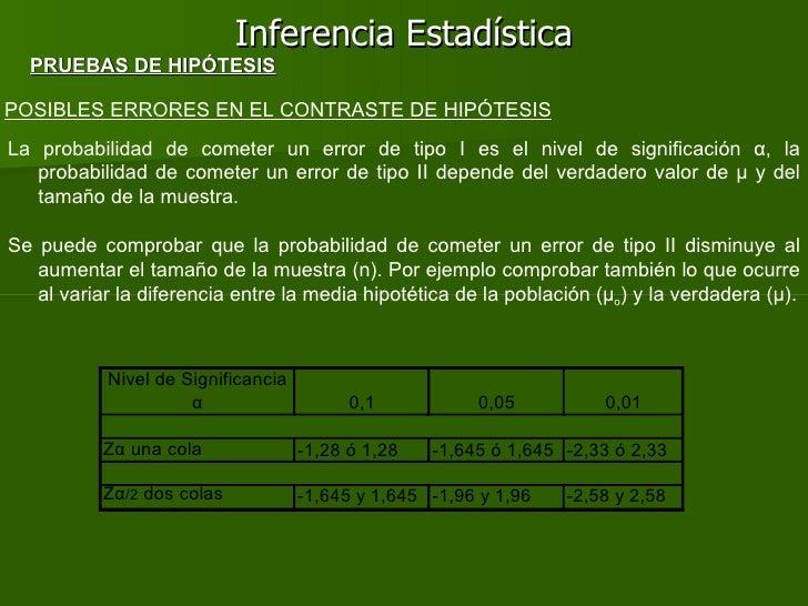 Inferencia Estadística POSIBLES ERRORES EN EL CONTRASTE DE HIPÓTESIS La probabilidad de cometer un error de tipo I es el n...