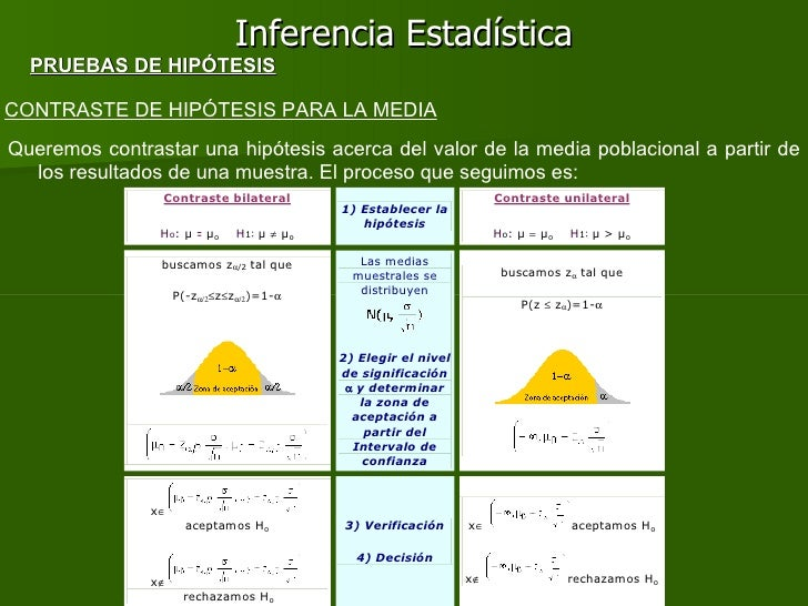 Inferencia Estadística CONTRASTE DE HIPÓTESIS PARA LA MEDIA Queremos contrastar una hipótesis acerca del valor de la media...
