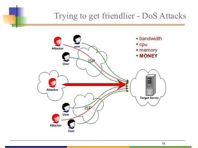 19 Attacks  malicious attacks  for direct attacker benefits  get access to the host and call for free  for damages on ...
