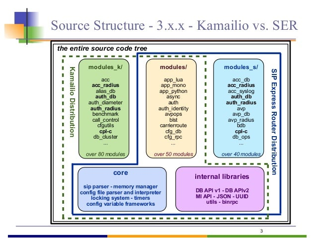 Source Structure - 3.x.x - Kamailio vs. SER 3 KamailioDistribution SIPExpressRouterDistribution modules_k/ acc acc_radius ...