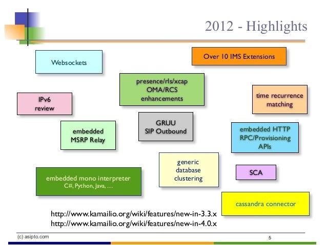 (c) asipto.com 2012 - Highlights 5 Over 10 IMS Extensions Websockets generic database clusteringembedded mono interpreter ...