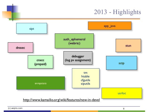 (c) asipto.com 2013 - Highlights 6 app_java sipt tm htable cfgutils siputilssnmpstats usrloc http://www.kamailio.org/wiki/...