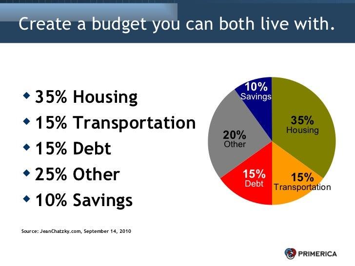 <ul><li>35% Housing </li></ul><ul><li>15% Transportation </li></ul><ul><li>15% Debt </li></ul><ul><li>25% Other </li></ul>...