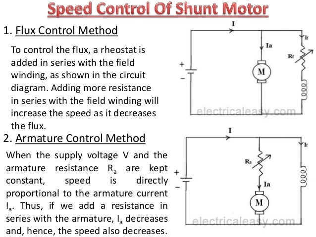 Speed control of dc shunt motor theory impremedia dc motor ppt 17 sciox Images
