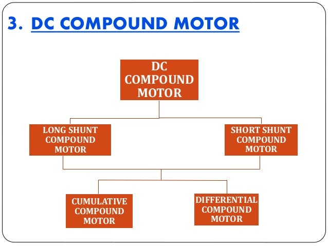 I. LONG SHUNT COMPOUND MOTOR • In this the series winding is connected in series with the armature winding and the shunt w...