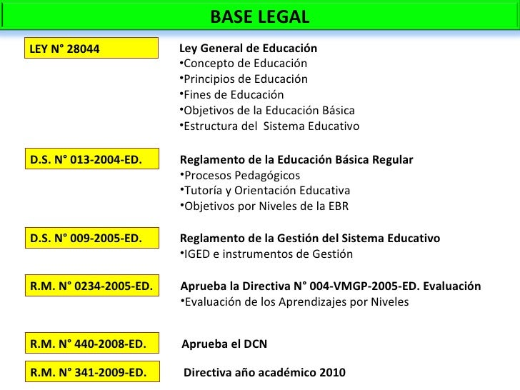 LEY N° 28044 D.S. N° 013-2004-ED. D.S. N° 009-2005-ED. R.M. N° 0234-2005-ED. R.M. N° 440-2008-ED. <ul><li>Ley General de E...