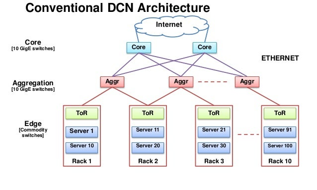 Etonnant Ex) Geographic Information System; 4. Conventional DCN Architecture ...