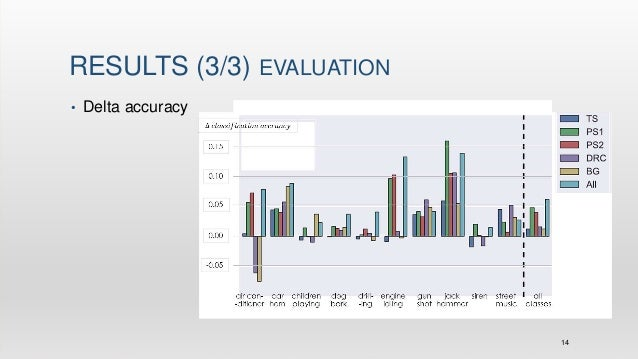 Dcnn & data augmentation for environmental sound classification