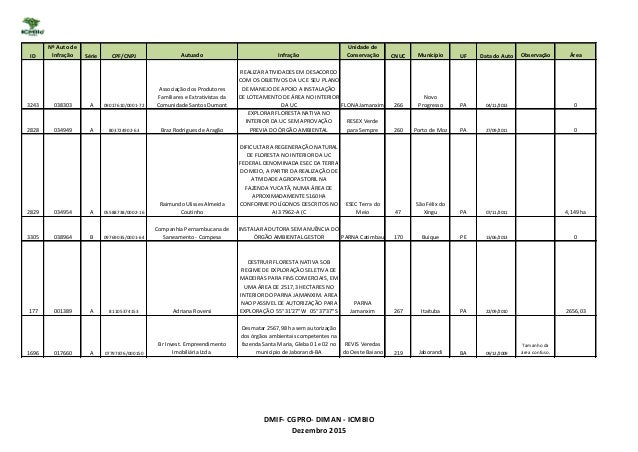 ID Nº Auto de Infração Série CPF/CNPJ Autuado Infração Unidade de Conservação CNUC Município UF Data do Auto Observação Ár...