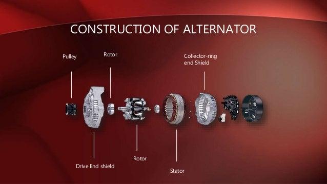 Types Of Alternator Amp Its Application