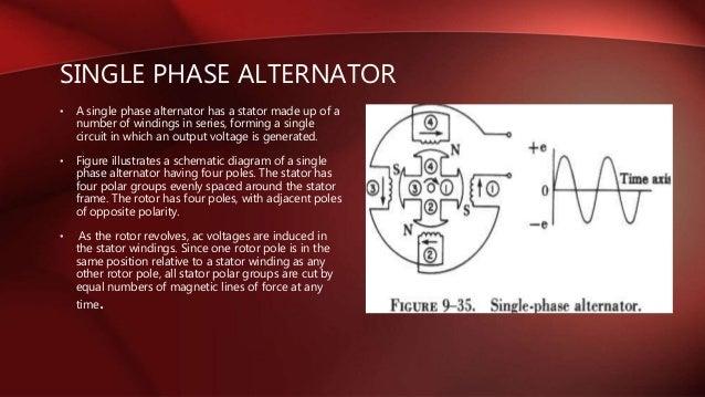 8  • a single phase alternator