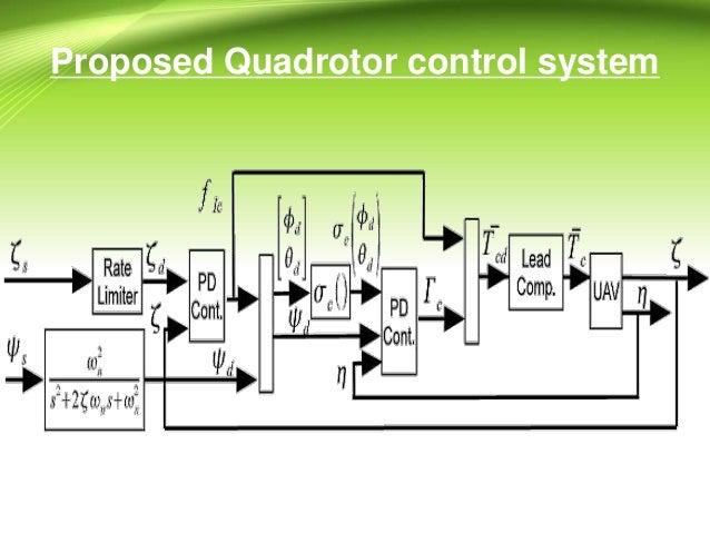 Digital Control research paper Presentation CEME NUST