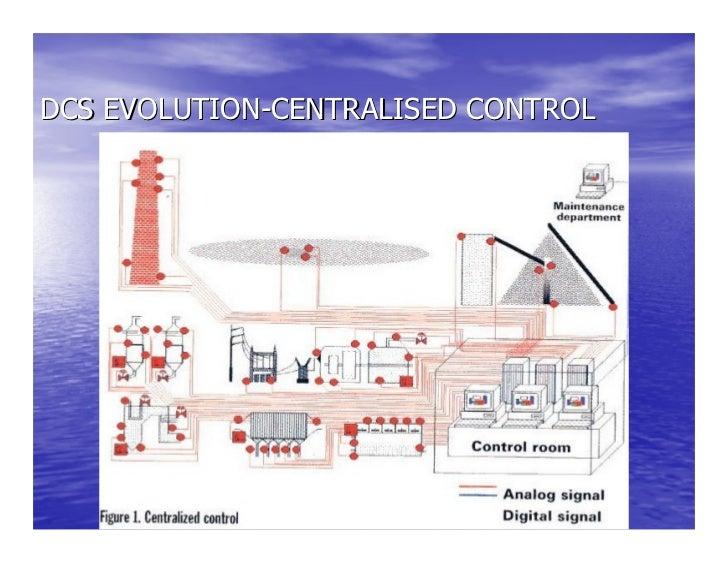 Distributed Control System Basics Slide 2