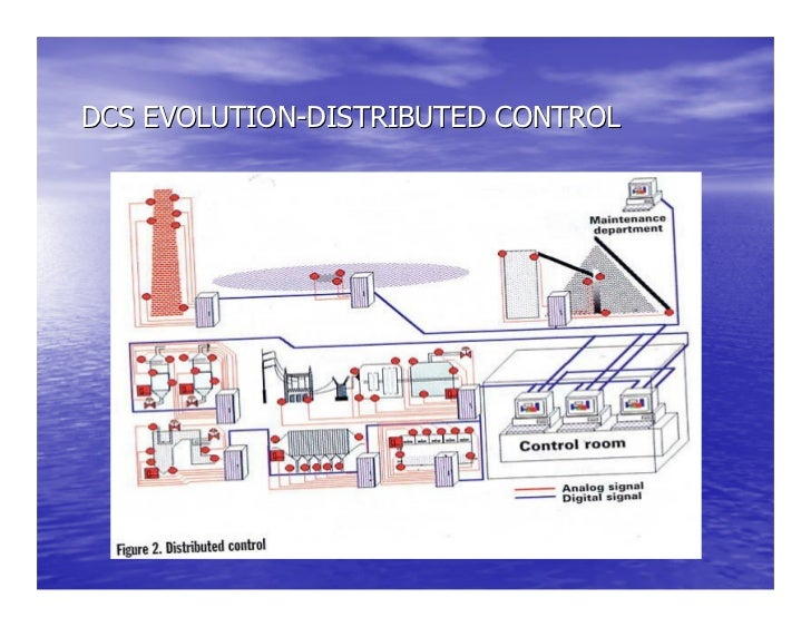 Distributed control system basics dcs evolution fieldbus control sciox Images