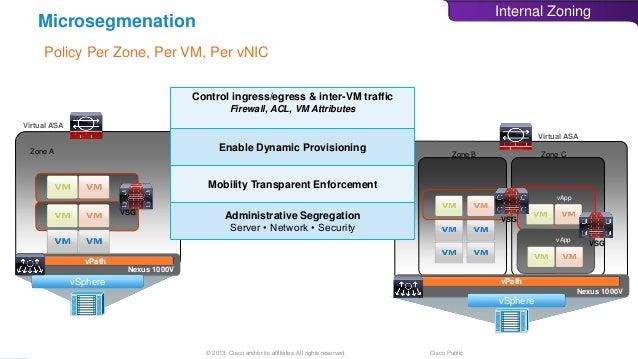 Designing Secure Cisco Data Centers
