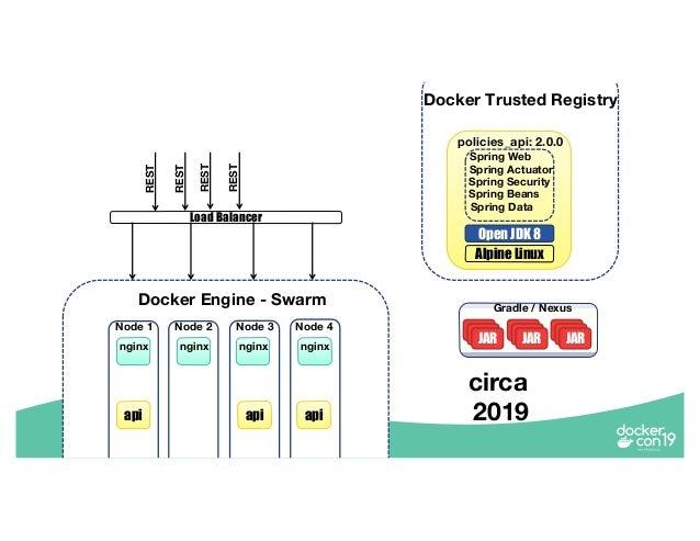 DCSF 19 Modernizing Insurance with Docker Enterprise: The