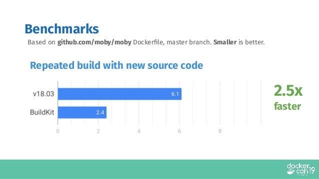 DCSF19 Dockerfile Best Practices