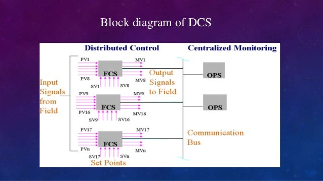 dcs fundamentals, Wiring block