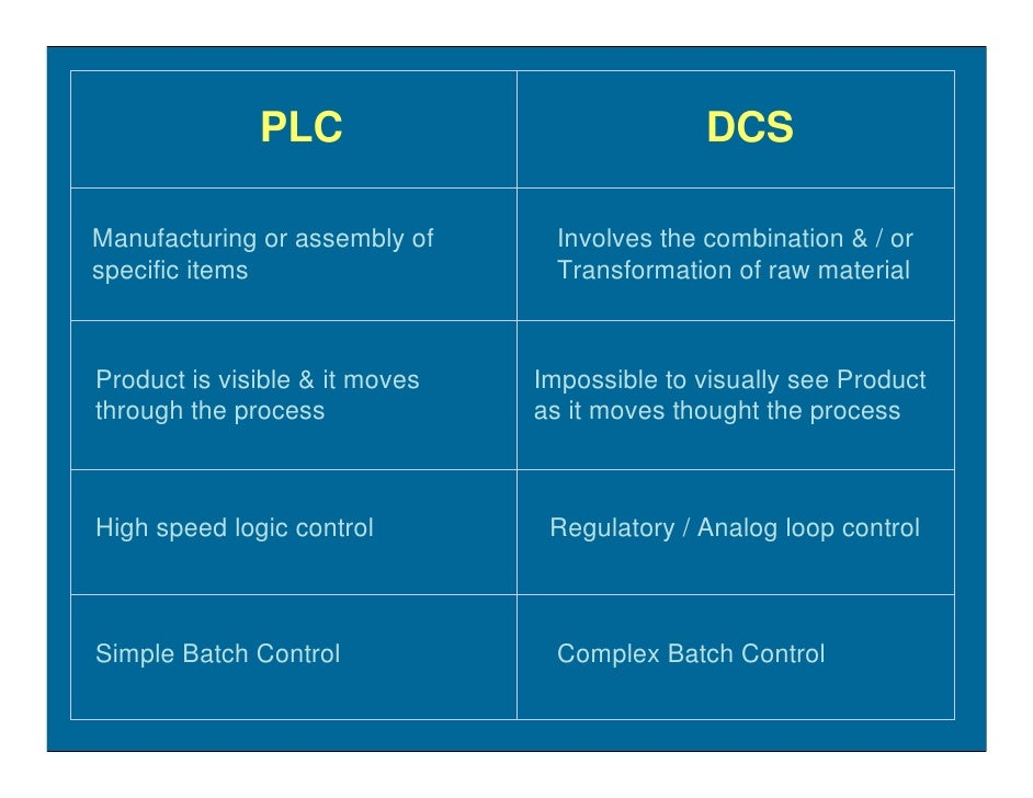 PLC                             DCS  Manufacturing or assembly of      Involves the combination & / or specific items     ...