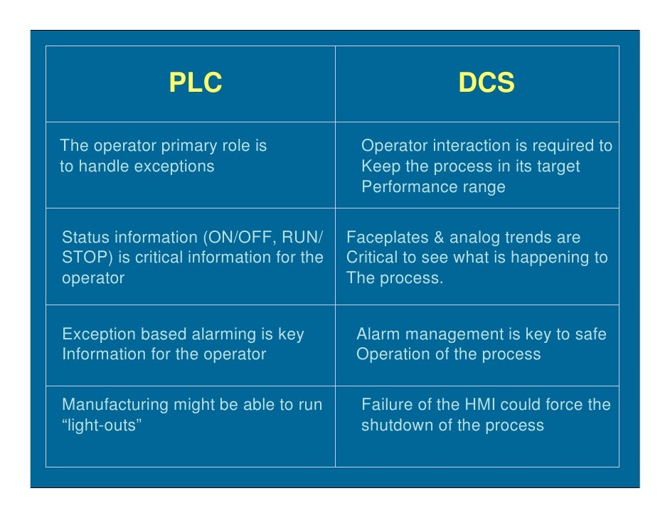 PLC                                     DCS  The operator primary role is              Operator interaction is required to...