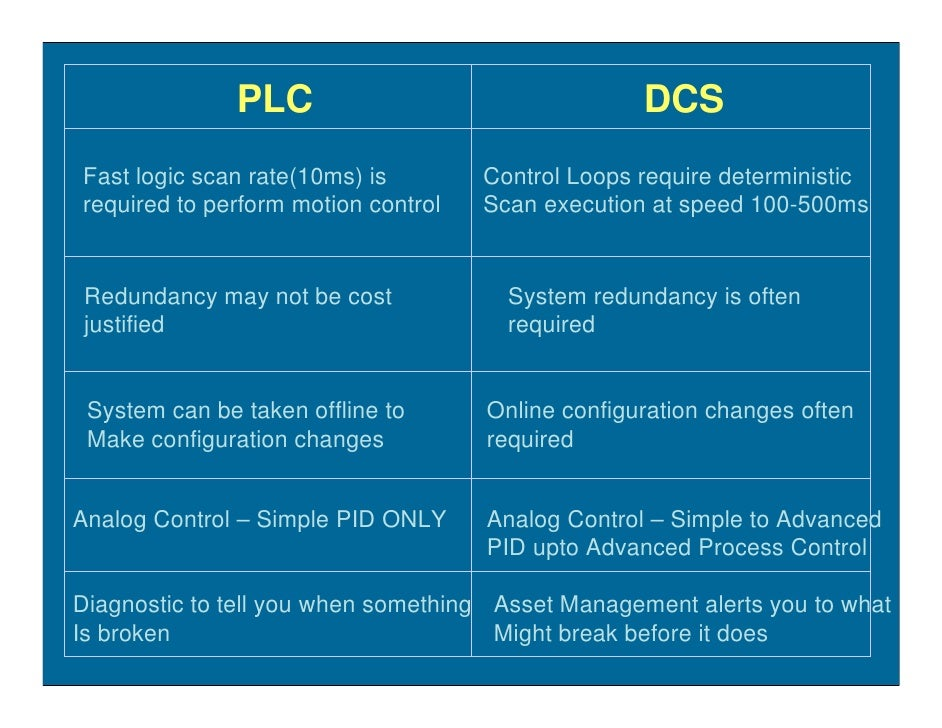 PLC                                 DCS Fast logic scan rate(10ms) is        Control Loops require deterministic required ...